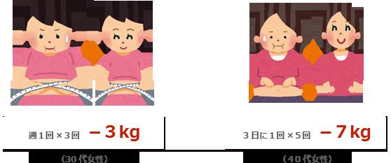 週1回×3回 -3kg(30代女性) 3日に1回×5回 -7kg